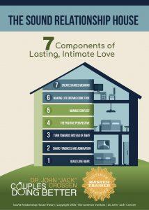 Gottman's The Sound Relationship House